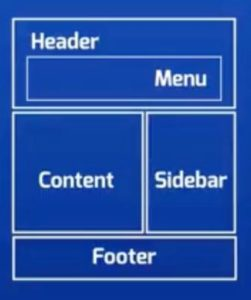 Diagram of the parts of a WordPress theme